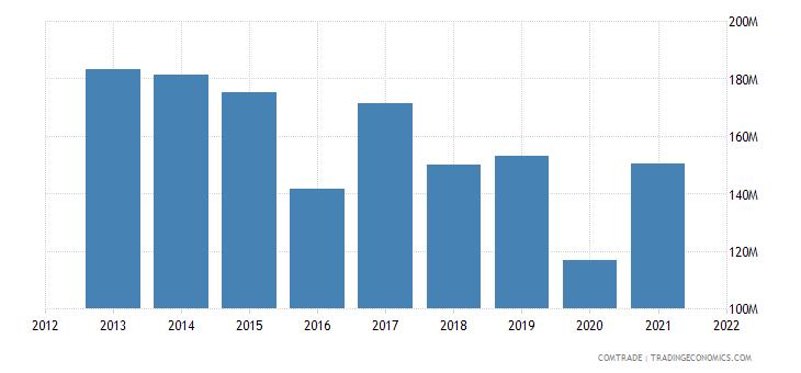colombia imports austria