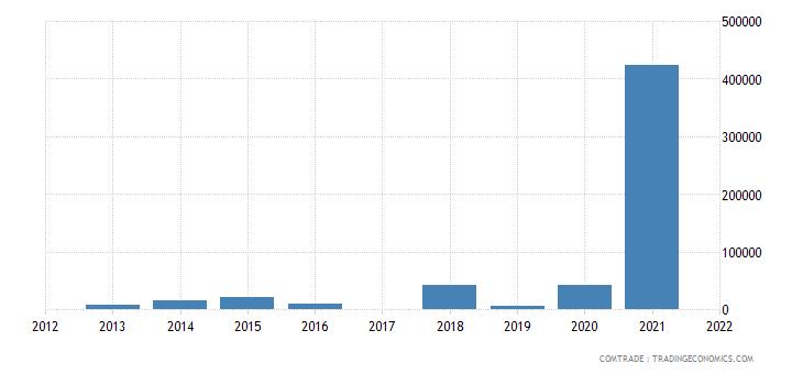 colombia imports azerbaijan