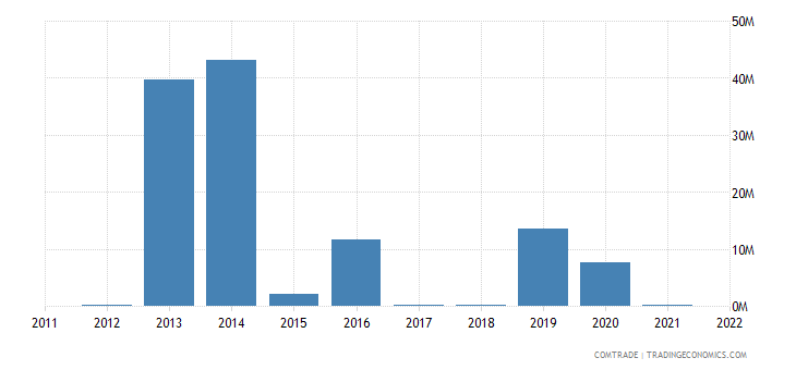 colombia imports bahamas