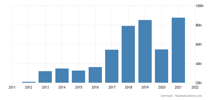 colombia imports bangladesh