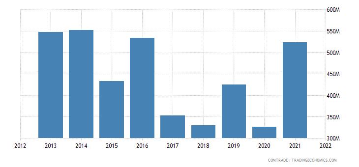 colombia imports bolivia