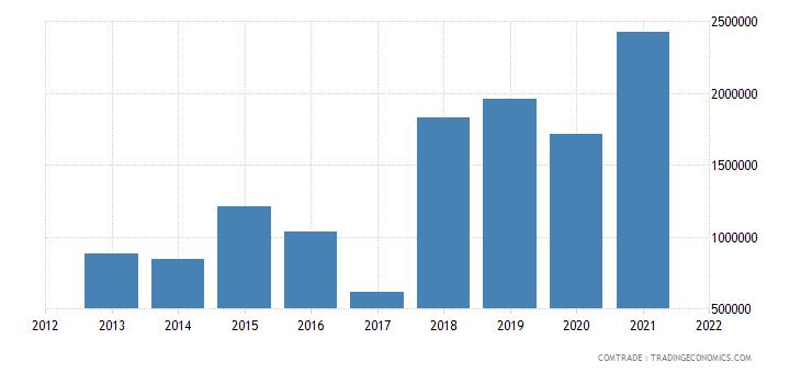 colombia imports bosnia herzegovina