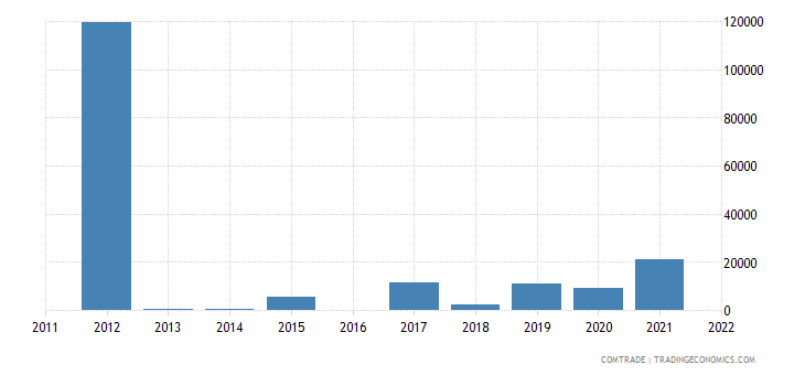 colombia imports botswana