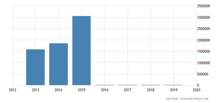 colombia imports burkina faso