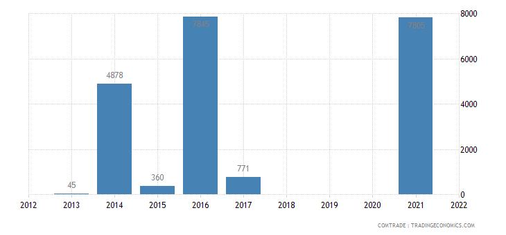 colombia imports burundi