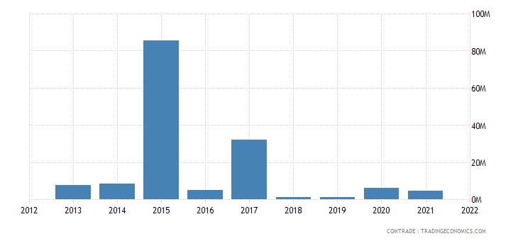 colombia imports croatia