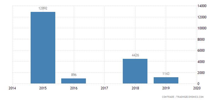 colombia imports equatorial guinea