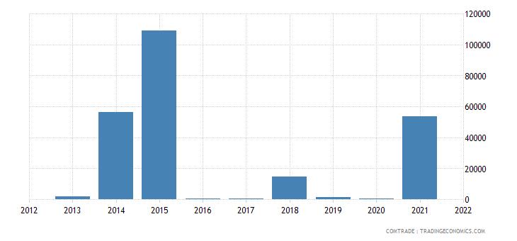 colombia imports eritrea