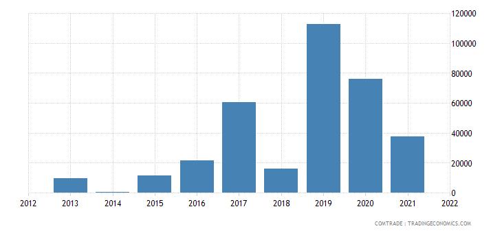colombia imports ethiopia