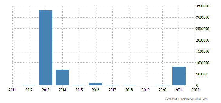 colombia imports kuwait