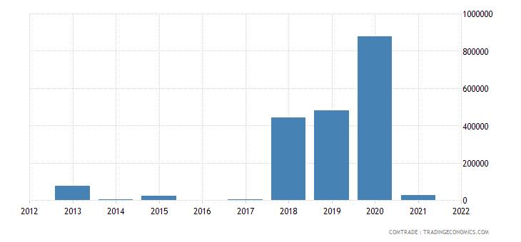 colombia imports mauritania