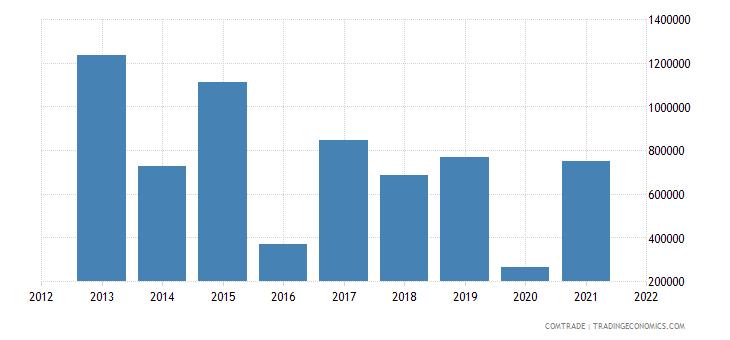 colombia imports mauritius