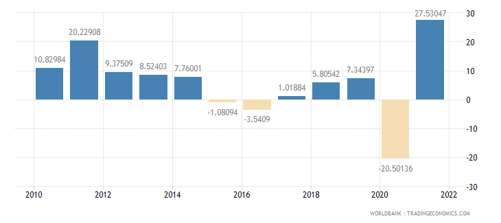 colombia imports of goods and services annual percent growth wb data