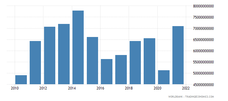 colombia imports of goods and services bop us dollar wb data