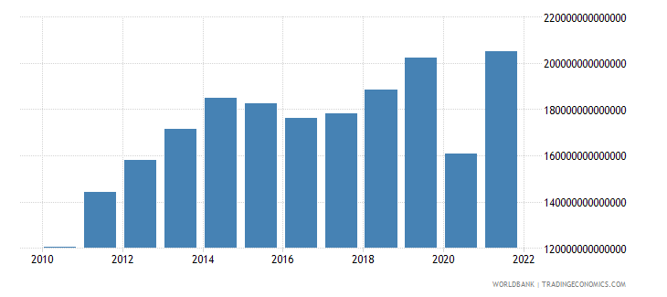 colombia imports of goods and services constant lcu wb data