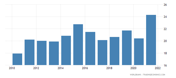 colombia imports of goods and services percent of gdp wb data