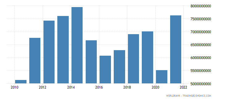 colombia imports of goods and services us dollar wb data