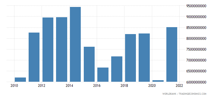 colombia imports of goods services and income bop us dollar wb data
