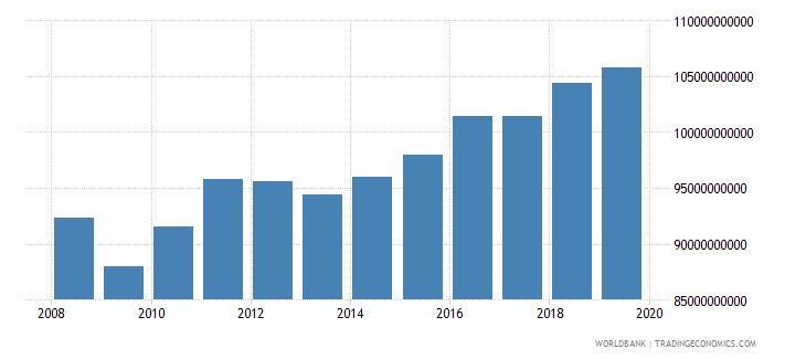 colombia industrial production constant us$ seas adj  wb data