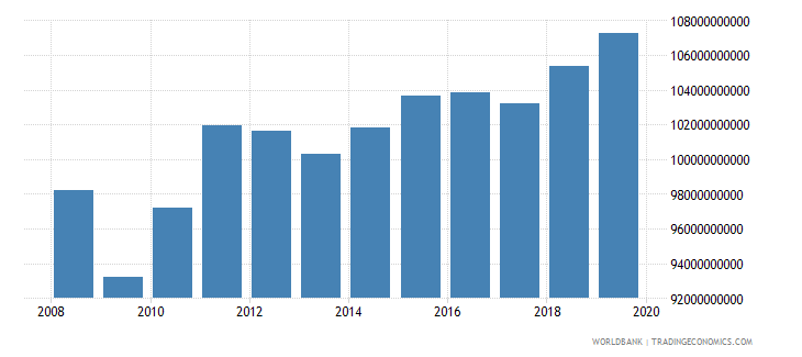 colombia industrial production constant us$ wb data