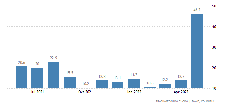 Colombia Industrial Output