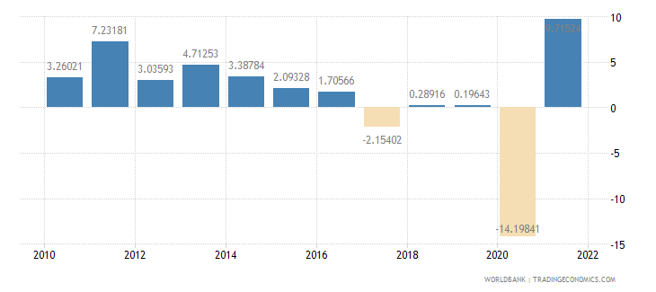 colombia industry value added annual percent growth wb data