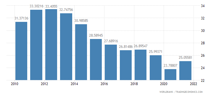 colombia industry value added percent of gdp wb data