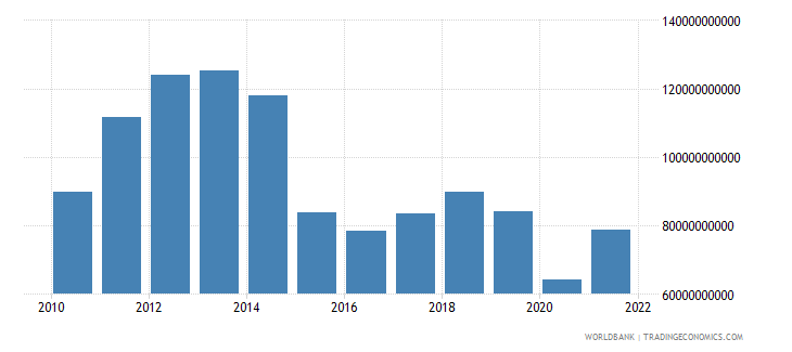 colombia industry value added us dollar wb data