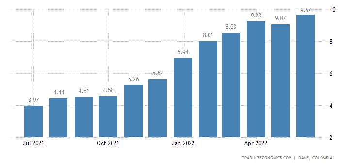 Colombia Inflation Rate