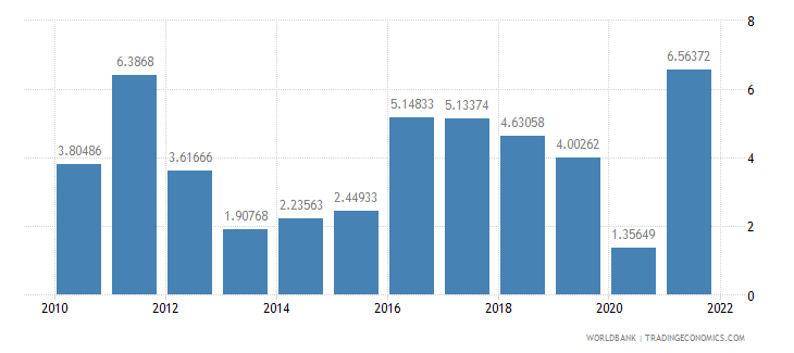 colombia inflation gdp deflator annual percent wb data