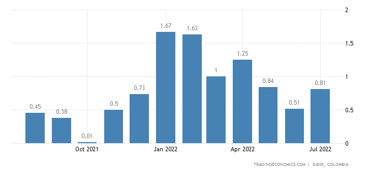 Colombia Inflation Rate MoM