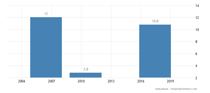 colombia informal payments to public officials percent of firms wb data