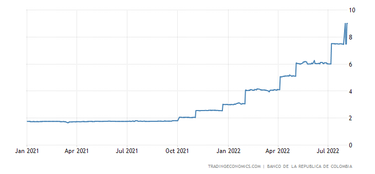 Colombia Overnight Interbank Rate