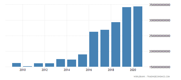 colombia interest payments current lcu wb data