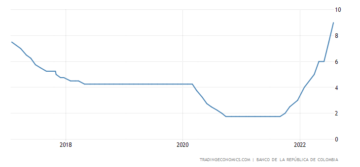 Colombia Interest Rate