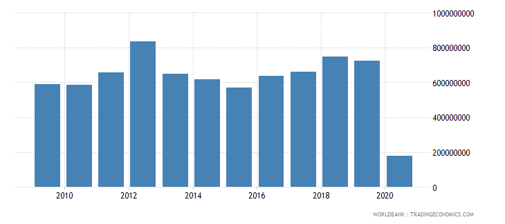 colombia international tourism expenditures for passenger transport items us dollar wb data