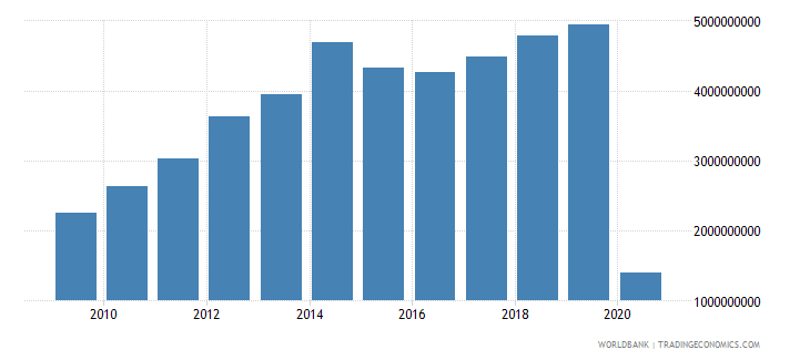 colombia international tourism expenditures for travel items us dollar wb data
