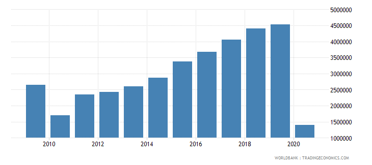 colombia international tourism number of arrivals wb data