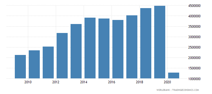 colombia international tourism number of departures wb data