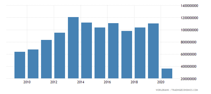 colombia international tourism receipts for passenger transport items us dollar wb data
