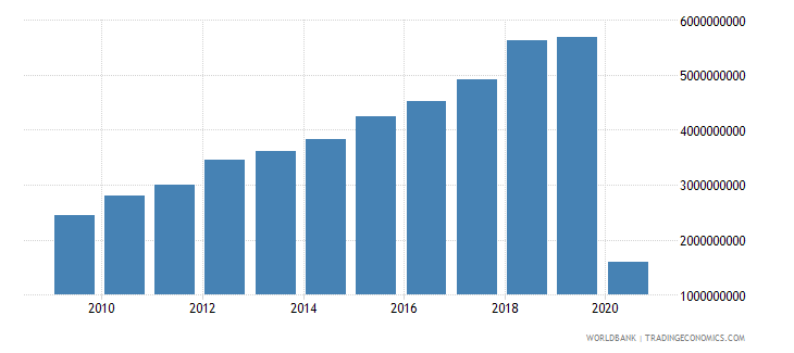 colombia international tourism receipts for travel items us dollar wb data