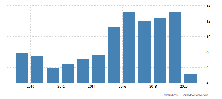 colombia international tourism receipts percent of total exports wb data
