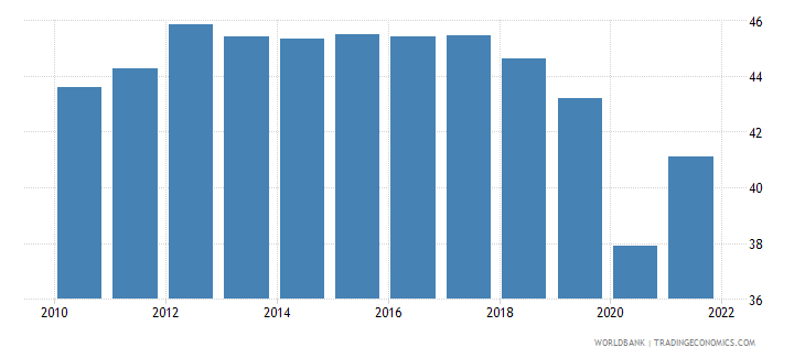 colombia labor force participation rate for ages 15 24 female percent modeled ilo estimate wb data