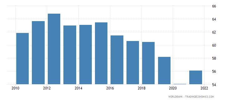 colombia labor force participation rate for ages 15 24 male percent national estimate wb data