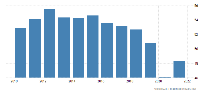 colombia labor force participation rate for ages 15 24 total percent national estimate wb data