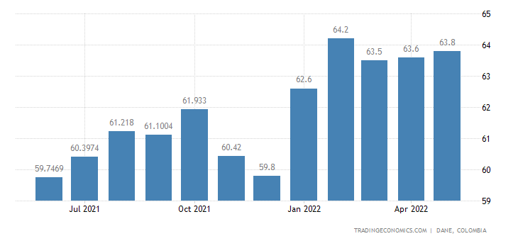 Colombia Labor Force Participation Rate