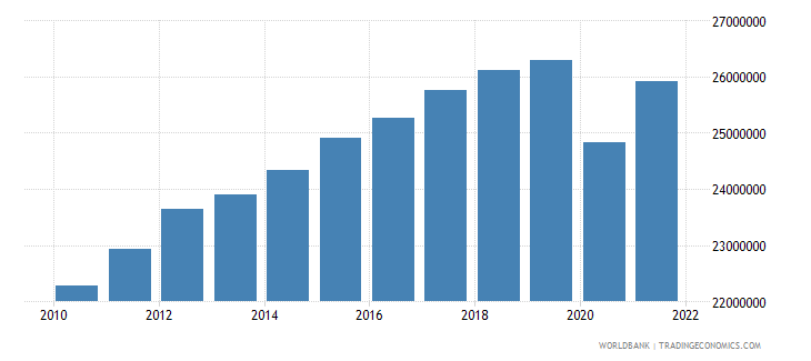 colombia labor force total wb data