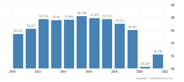 colombia labor participation rate female percent of female population ages 15 plus  wb data