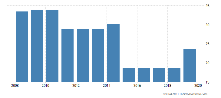 colombia labor tax and contributions percent of commercial profits wb data