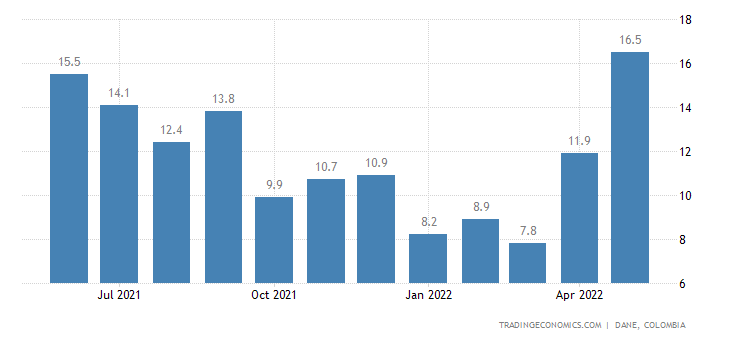 Colombia Leading Economic Index